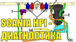 SCANIA HPI: дымит, троит, глохнет. ИНСТРУКЦИЯ как найти неисправность топливной системы СКАНИЯ HPI?