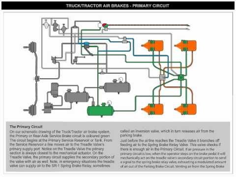 2007 freightliner m2 106 wiring diagram 2004 gmc envoy xuv radio diagrams for trucks – the readingrat.net