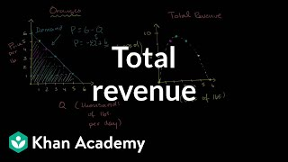 Monopolist Optimizing Price (part 1)- Total Revenue.