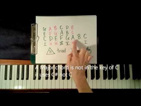 What is choer? Learn Piano