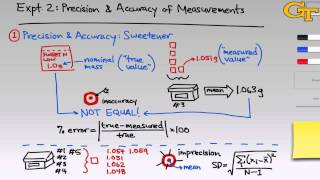 Precision & Accuracy of Measurements | Intro & Theory