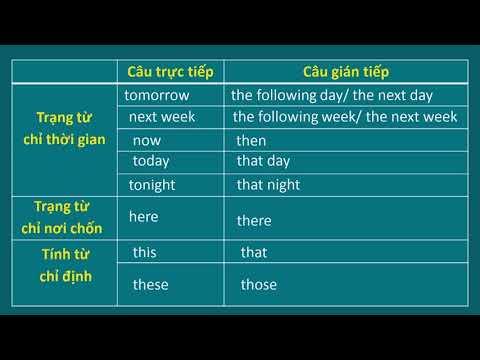 Ôn thi vào lớp 10 môn Tiếng Anh, chủ đề: Câu gián tiếp