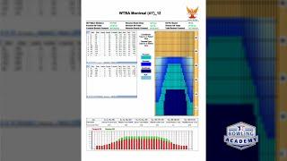 How to Read an Oil Pattern Sheet: Understanding Bowling Lane Oil Patterns