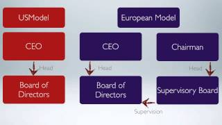 Performance-based pay and supervisory boards