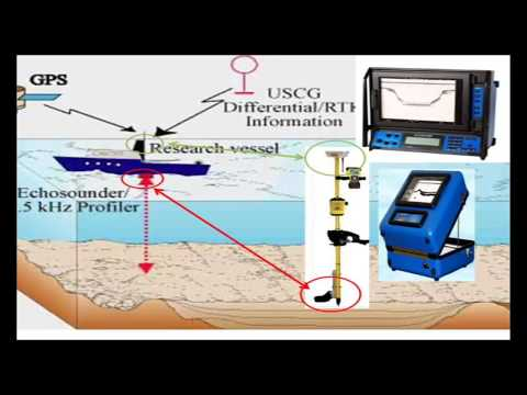 Detail Explanation of Hydrographic (Bathymatric) Survey with Single & Multi Beam in Urdu/Hindi