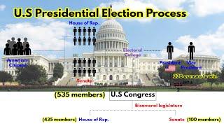 U.S. Presidential Election Process | Electoral College | House of Representatives vs Senate