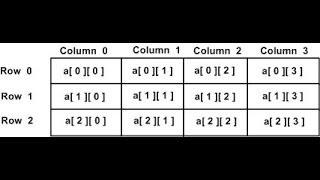 (5) JavaSscript: Arrays