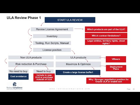 Oracle License Management Training: Oracle Unlimited Licensing ...