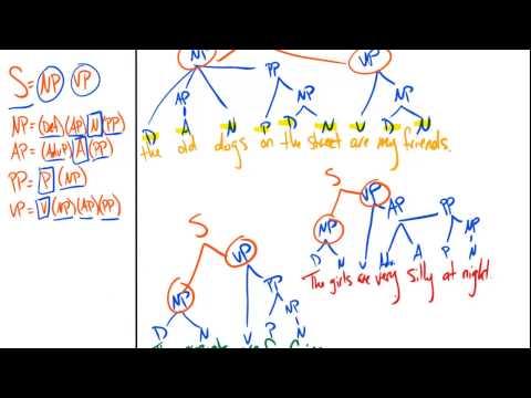 Sentence Tree Diagramming