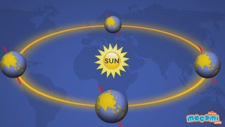 Why is it so Hot Near the Equator? - Geography for Kids | Educational Videos by Mocomi