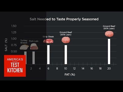 Science: Does Fattier Meat Need More Salt? We Taste Steak Burgers Turkey Pork to Find Out