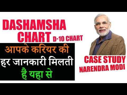 Download Importance Of Dasamsa 10th Divisional Chart D10 In Vedic A