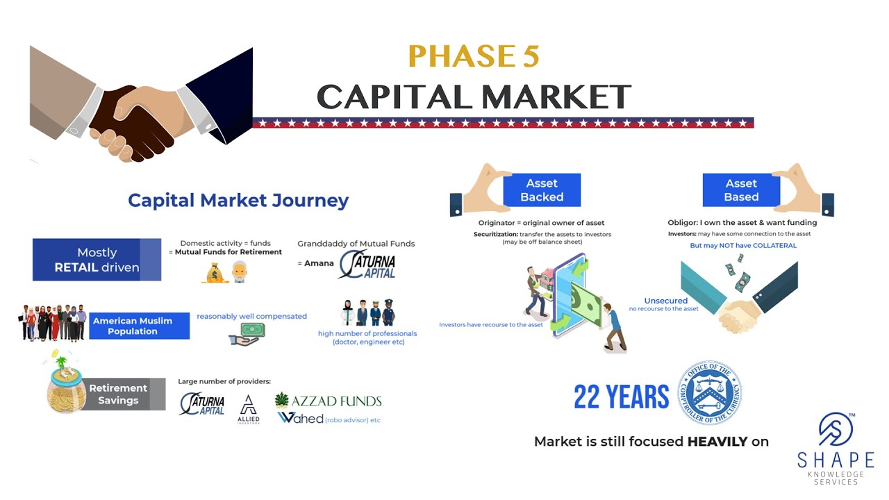 Islamic Financing in the U.S.A.: Stage 5 Capital Market thumbnail