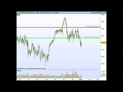 Kurs aktienhandel