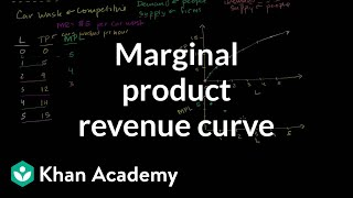 A Firm's Marginal Product Revenue Curve