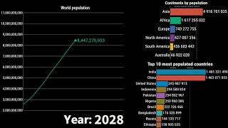 World population from 1950 to 2100  With Continents and Top 10 Countries by Population