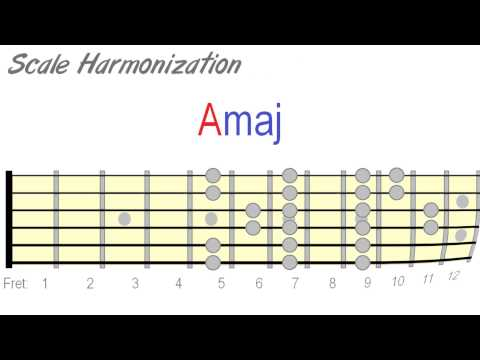 How to Harmonize Your Lead Guitar Solos