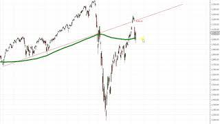 Wall Street – War es das schon mit der Korrektur?