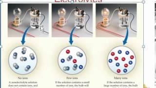 CHM 151 STRONG VS WEAK ELECTROLYTES