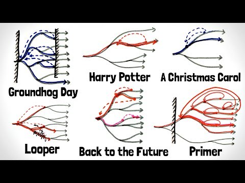 How Time Travel Works According to Fiction
