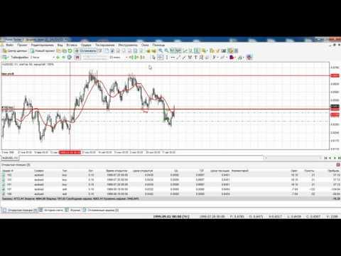 Товарна біржа forex