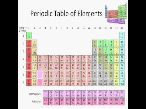 Basics Of Chemistry Lesson