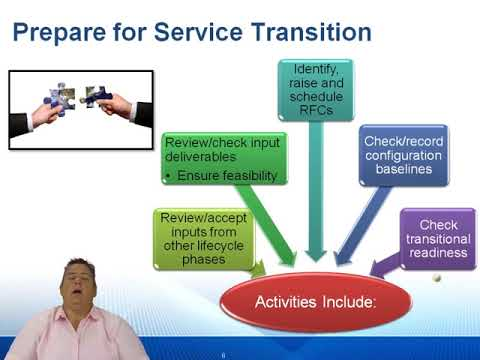 ITIL® Release, Control and Validation Certification Training: Service ...