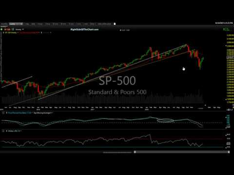 Stock Market Technical Analysis 1-16-19