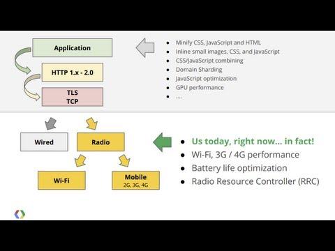 Sessions | Google I/O 2013 | Google Developers