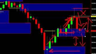 Simple Price Action Trading - Part 1