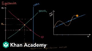 Short run and long run equilibrium and the business cycle | AP Macroeconomics | Khan Academy