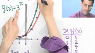 An Introduction To Graphing Exponential Functions