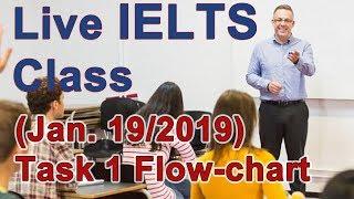 IELTS Live Class - Task 1 Flow-char  - Band 9 Sample
