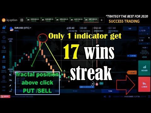 Top profitable binary options strategies