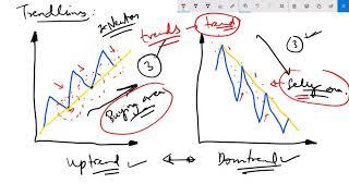 Tutorial on Trendline Basics for Traders in Hindi