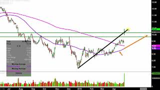 Ford Motor Company - F Stock Chart Technical Analysis for 04-26-2019