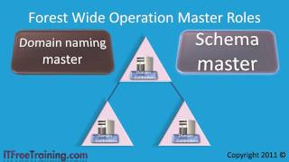 MCITP 70-640: Moving Operation Master Roles
