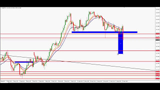 USD/JPY Trade des Tages - USD/JPY Update