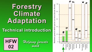 CTL 8: Foresters Outpace Conservation Biologists in Climate Adaptation (Barlow)
