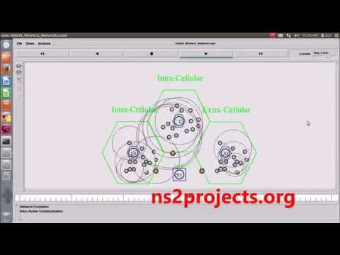 Hybrid Wireless Network using NS2 Simulator | NS2 Projects Code - NS2  Projects