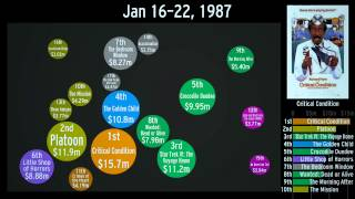 Highest Grossing Movies: 1982-1989 (Re-upload)