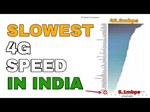 Why India has Slowest 4G Speed?