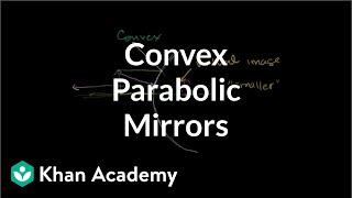 Convex Parabolic Mirrors