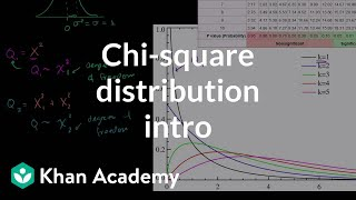 Chi-Square Distribution Introduction