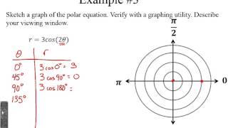 Honors PreCalc: 9.7 graphs of polar equations