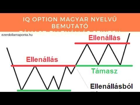 Bináris opciók mutatói a tnkorswm számára