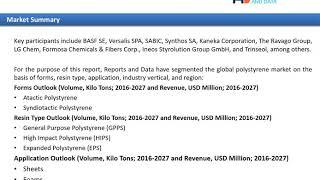 Polystyrene Market Share 2020- 2027