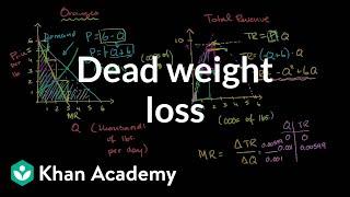 Monopolist Optimizing Price (part 3)- Dead Weight Loss.avi