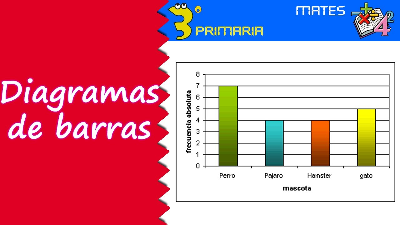 Matemáticas. 3º Primaria. Tema 3. Diagramas de barras
