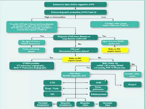Code von Krankheit Hypertonie